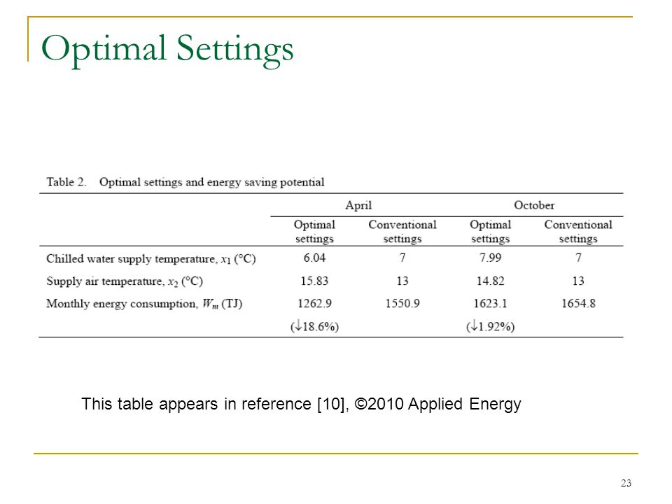 23 Optimal Settings This table appears in reference [10], ©2010 Applied Energy