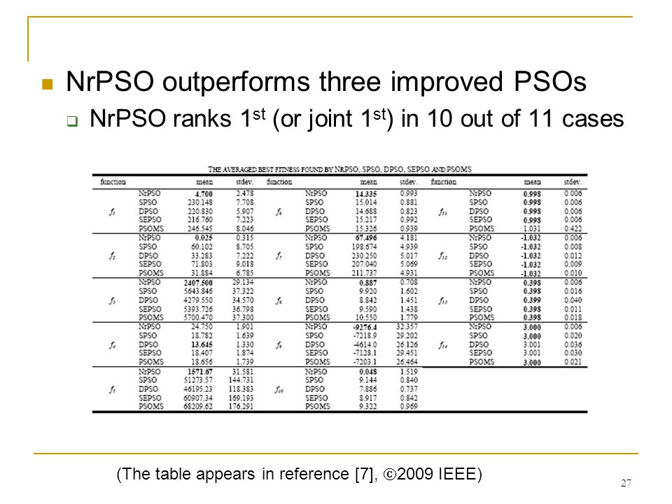 27 NrPSO outperforms three improved PSOs  NrPSO ranks 1 st (or joint 1 st ) in 10 out of 11 cases (The table appears in reference [7],  2009 IEEE)