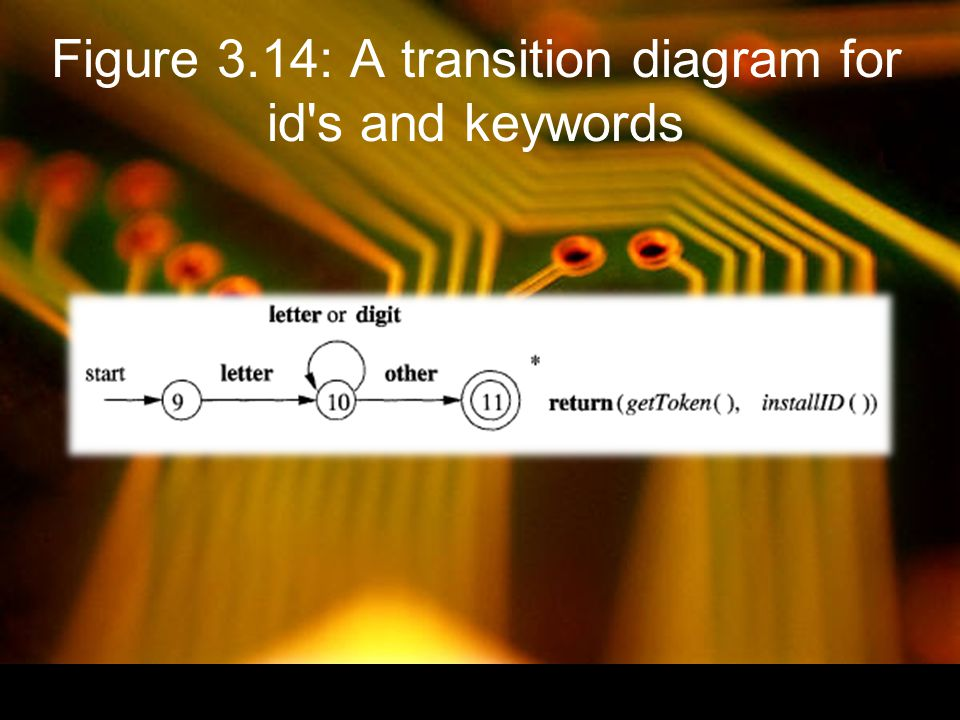Figure 3.15: Hypothetical transition diagram for the keyword then