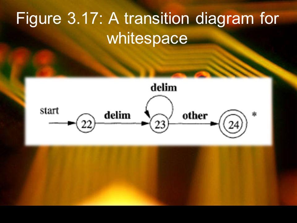 Figure 3.18: Sketch of implementation of relop transition diagram