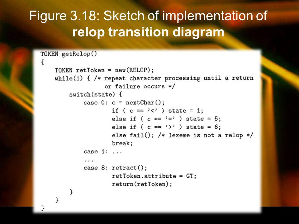 Figure 3.19: Algorithm to compute the failure function for keyword blb2... bn