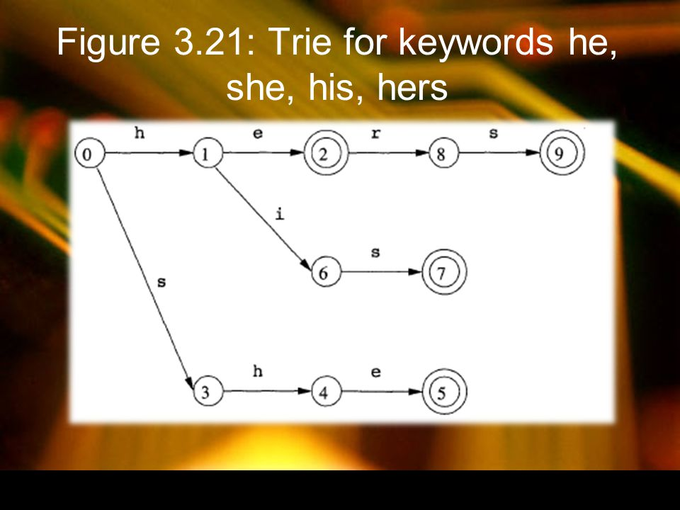 Figure 3.21: Trie for keywords he, she, his, hers