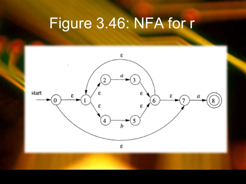Figure 3.46: NFA for r