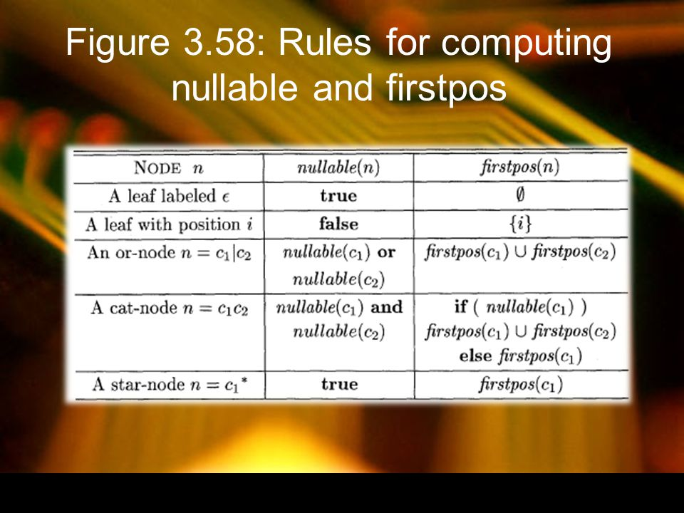 Figure 3.58: Rules for computing nullable and firstpos