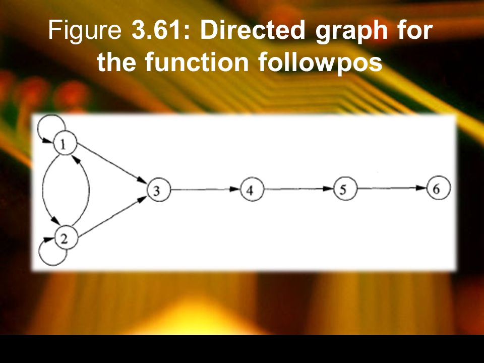 Figure 3.61: Directed graph for the function followpos
