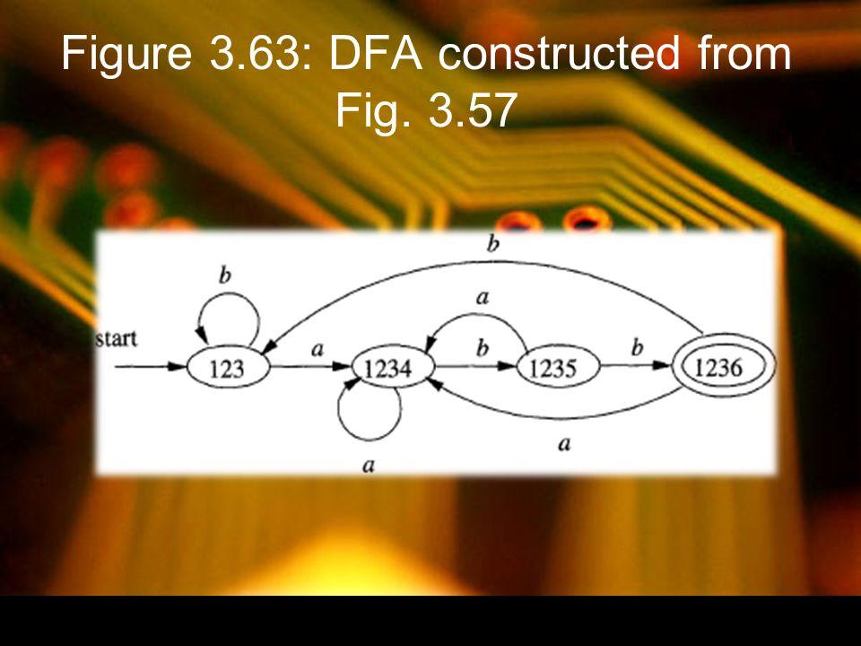 Figure 3.64: Construction of Π new