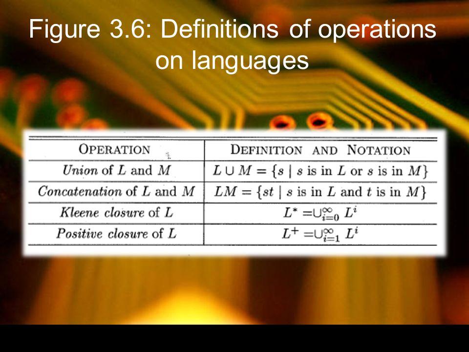 Figure 3.7: Algebraic laws for regular expressions