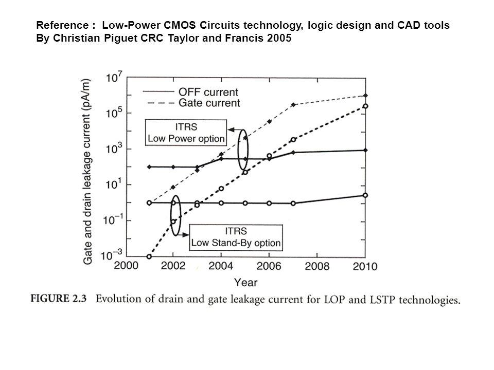 Bulk CMOS vs.