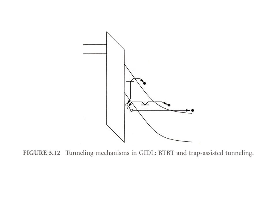 Leakage current due to QM Tunneling substrate and drain ; band-to-band tunneling ; –increases with E-field and dopant concentration due to scaling source and drain ; –Surface punchthru due to DIBL –Punch-through at bulk gate oxide ; –SiO2 has been used as it has so low trap and fixed charge density at the interface –Gate current is an exponential function of Tox and Vox –Hole tunneling is 10% of that of electron due to higher barrier height and heavier effective mass