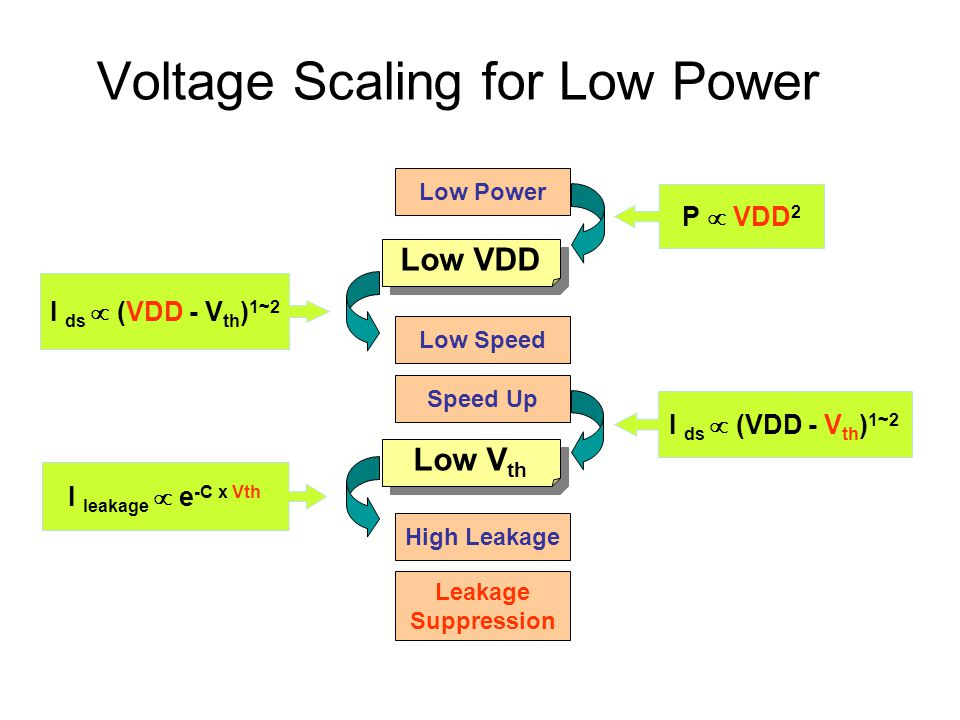 Low-Leakage Solution – Technology Dynamic power[W] Leakage power[W] V TH : 0.5VV TH : 0.25V High speed Low speed VDD control V TH control High speed MTCMOS VDD: 1.5V VDD: 1.0V VDD control V TH control 100n 11 10  100  100p 1p 10p 100n 1n 10n
