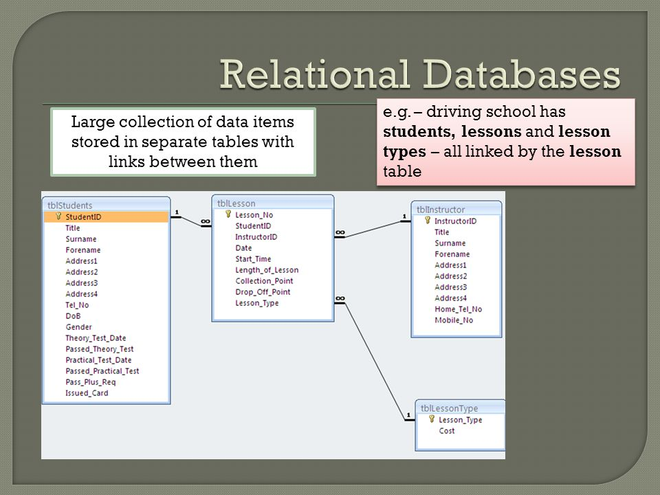 Large collection of data items stored in separate tables with links between them e.g. – driving school has students, lessons and lesson types – all li