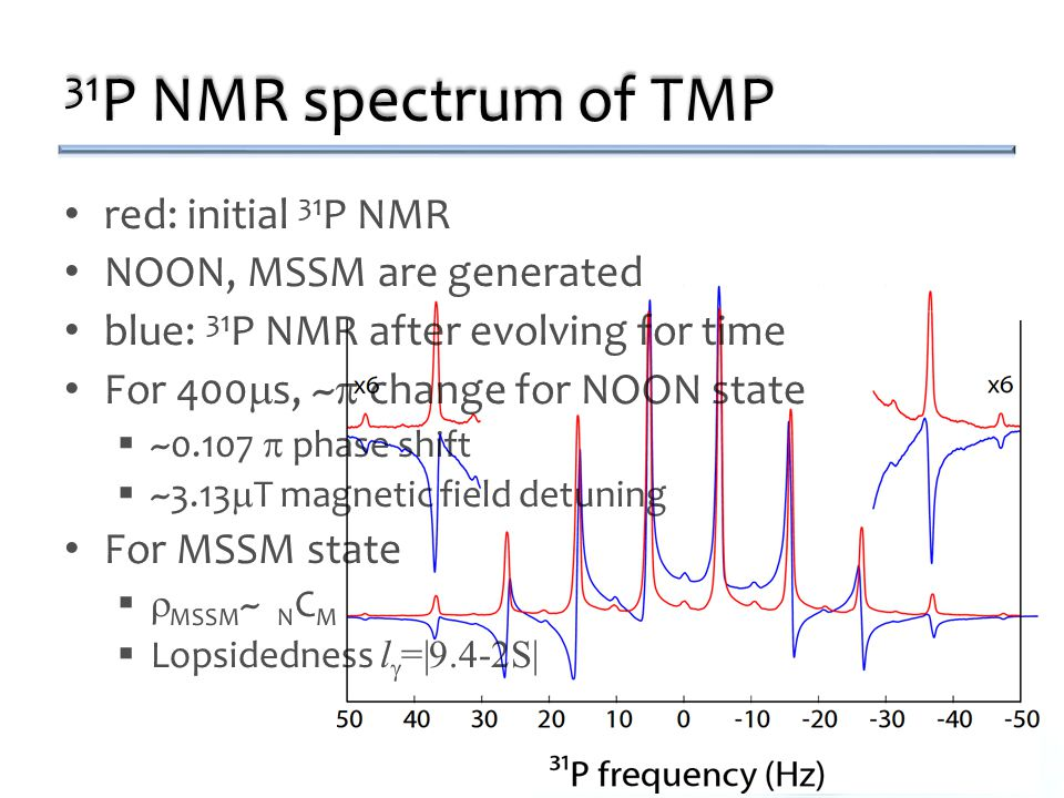 31 P NMR spectrum of TMP red: initial 31 P NMR NOON, MSSM are generated blue: 31 P NMR after evolving for time For 400  s, ~  change for NOON state  ~0.107  phase shift  ~3.13  T magnetic field detuning For MSSM state   MSSM ~ N C M  Lopsidedness l  =|9.4-2S| red: initial 31 P NMR NOON, MSSM are generated blue: 31 P NMR after evolving for time For 400  s, ~  change for NOON state  ~0.107  phase shift  ~3.13  T magnetic field detuning For MSSM state   MSSM ~ N C M  Lopsidedness l  =|9.4-2S|