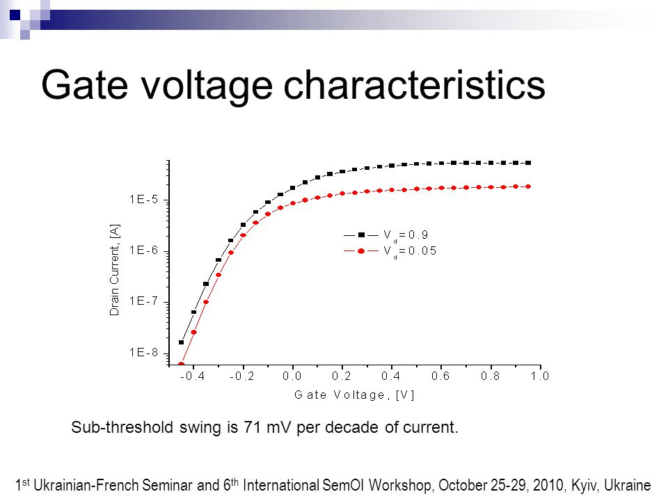 Gate voltage characteristics Sub-threshold swing is 71 mV per decade of current.