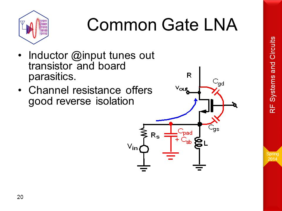 Common Gate LNA Inductor @input tunes out transistor and board parasitics. Channel resistance offers good reverse isolation 20 Spring 2014 Spring 2014