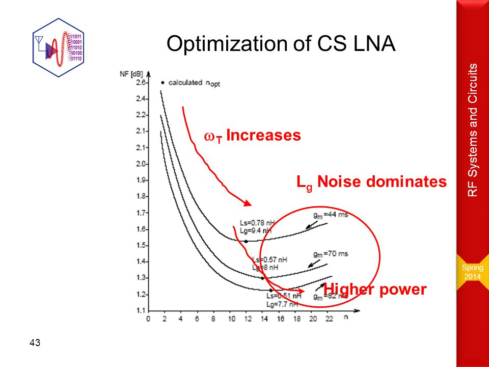Optimization of CS LNA  T Increases L g Noise dominates Higher power 43 Spring 2014 Spring 2014 RF Systems and Circuits