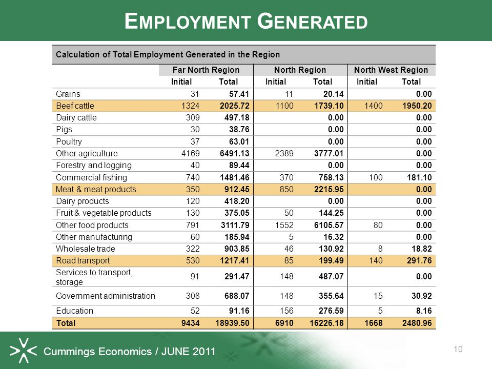 Cummings Economics / JUNE 2011 10 E MPLOYMENT G ENERATED Calculation of Total Employment Generated in the Region Far North RegionNorth RegionNorth Wes