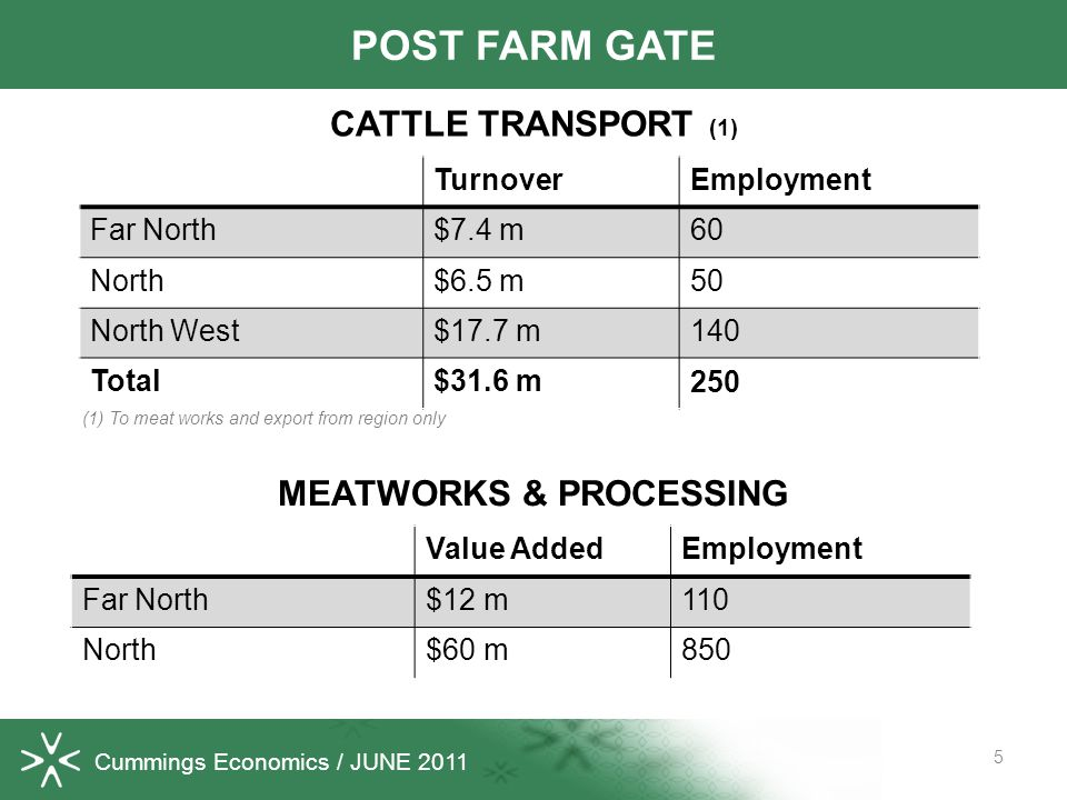 Cummings Economics / JUNE 2011 5 POST FARM GATE TurnoverEmployment Far North$7.4 m60 North$6.5 m50 North West$17.7 m140 Total$31.6 m250 CATTLE TRANSPO