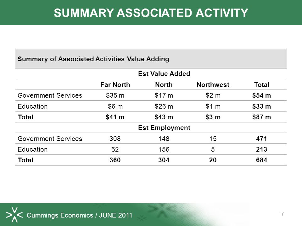Cummings Economics / JUNE 2011 7 SUMMARY ASSOCIATED ACTIVITY Summary of Associated Activities Value Adding Est Value Added Far NorthNorthNorthwestTota