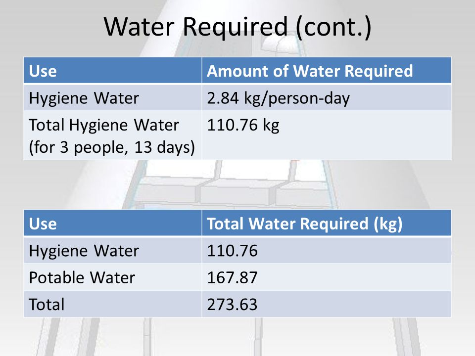 Water Required (cont.) UseAmount of Water Required Hygiene Water2.84 kg/person-day Total Hygiene Water (for 3 people, 13 days) 110.76 kg UseTotal Water Required (kg) Hygiene Water110.76 Potable Water167.87 Total273.63