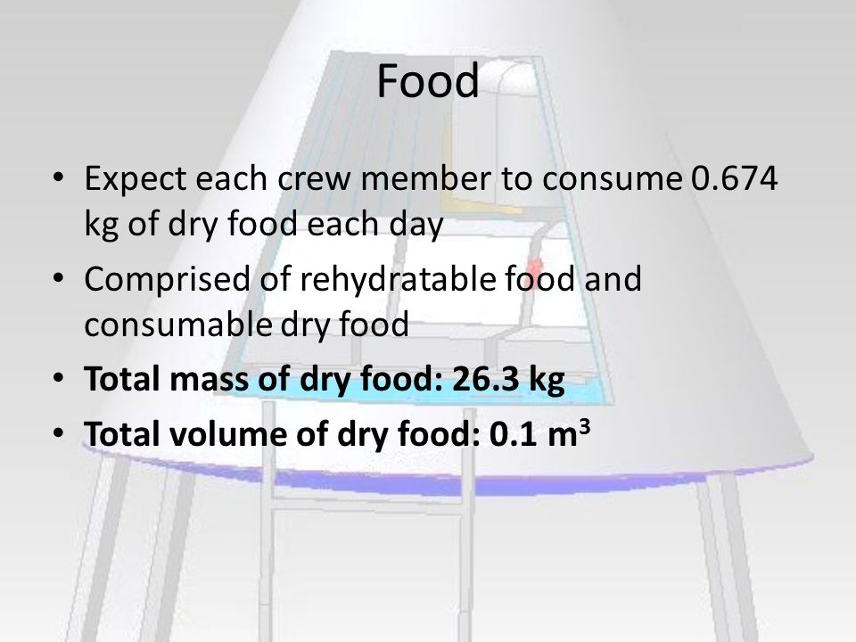 Food Expect each crew member to consume 0.674 kg of dry food each day Comprised of rehydratable food and consumable dry food Total mass of dry food: 26.3 kg Total volume of dry food: 0.1 m 3