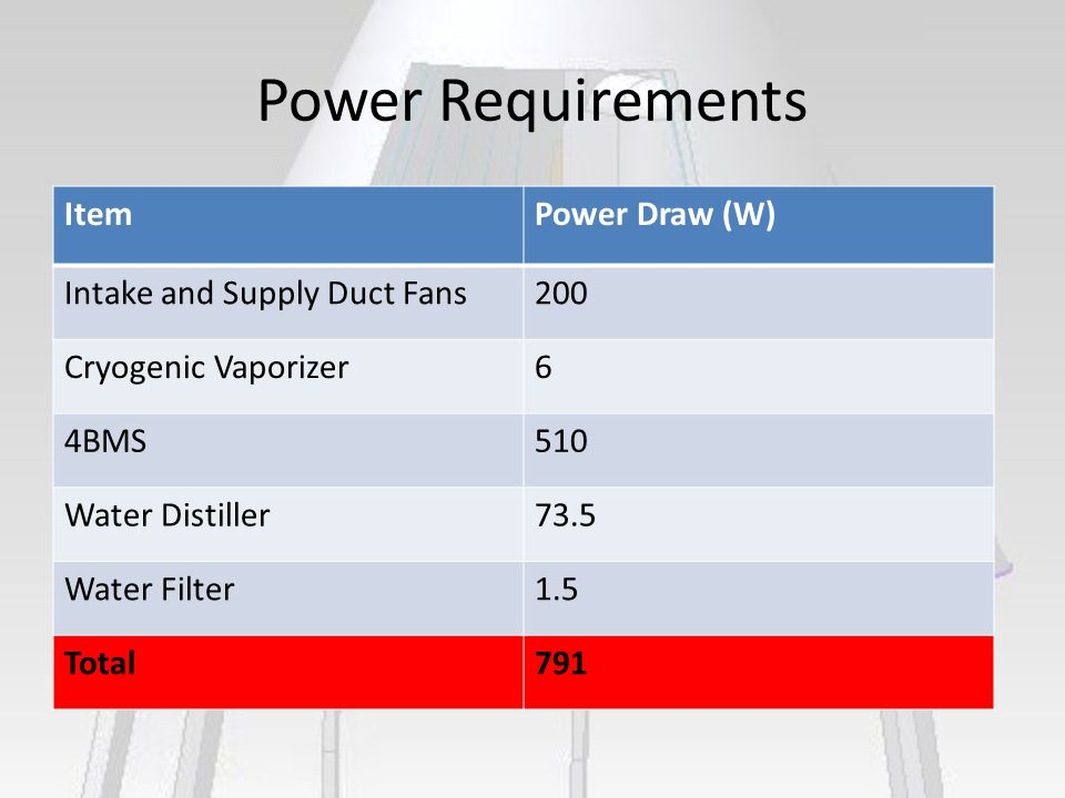 Power Requirements ItemPower Draw (W) Intake and Supply Duct Fans200 Cryogenic Vaporizer6 4BMS510 Water Distiller73.5 Water Filter1.5 Total791