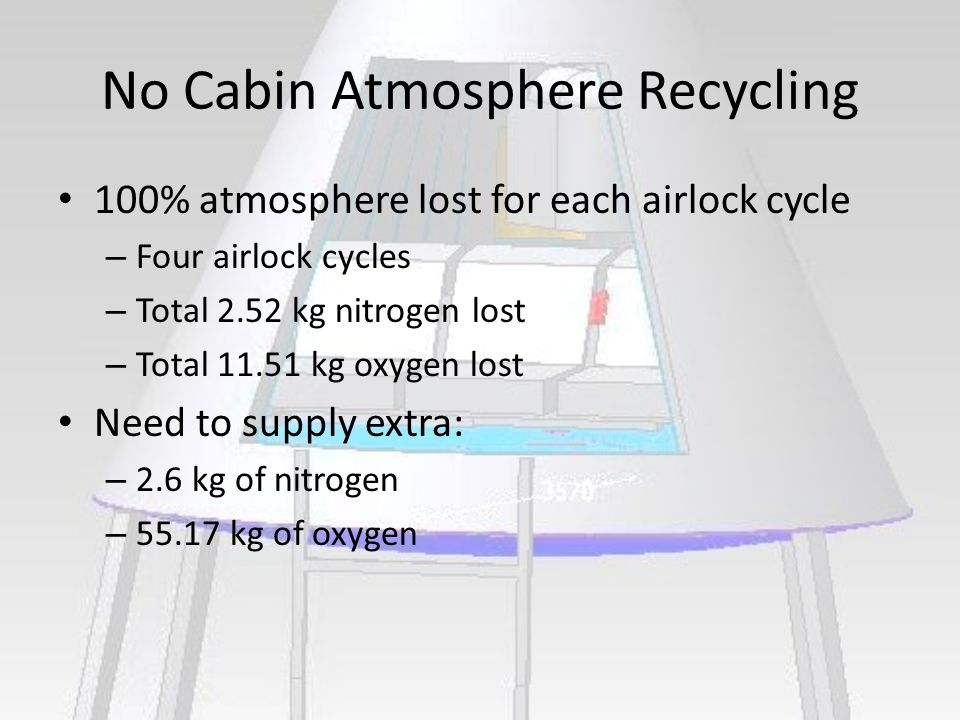 No Cabin Atmosphere Recycling 100% atmosphere lost for each airlock cycle – Four airlock cycles – Total 2.52 kg nitrogen lost – Total 11.51 kg oxygen lost Need to supply extra: – 2.6 kg of nitrogen – 55.17 kg of oxygen