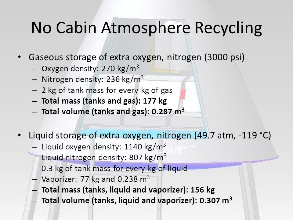 No Cabin Atmosphere Recycling Gaseous storage of extra oxygen, nitrogen (3000 psi) – Oxygen density: 270 kg/m 3 – Nitrogen density: 236 kg/m 3 – 2 kg of tank mass for every kg of gas – Total mass (tanks and gas): 177 kg – Total volume (tanks and gas): 0.287 m 3 Liquid storage of extra oxygen, nitrogen (49.7 atm, -119 °C) – Liquid oxygen density: 1140 kg/m 3 – Liquid nitrogen density: 807 kg/m 3 – 0.3 kg of tank mass for every kg of liquid – Vaporizer: 77 kg and 0.238 m 3 – Total mass (tanks, liquid and vaporizer): 156 kg – Total volume (tanks, liquid and vaporizer): 0.307 m 3