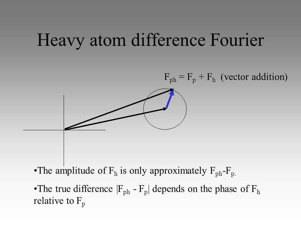 Heavy atom difference Fourier The amplitude of F h is only approximately F ph -F p.