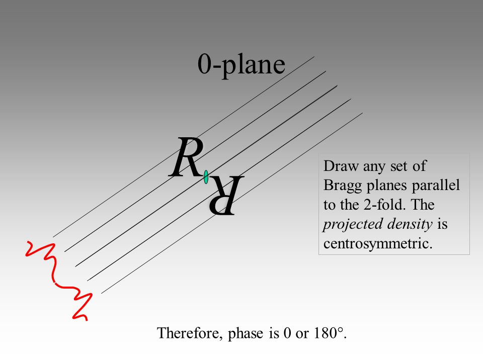0-plane R R Draw any set of Bragg planes parallel to the 2-fold.