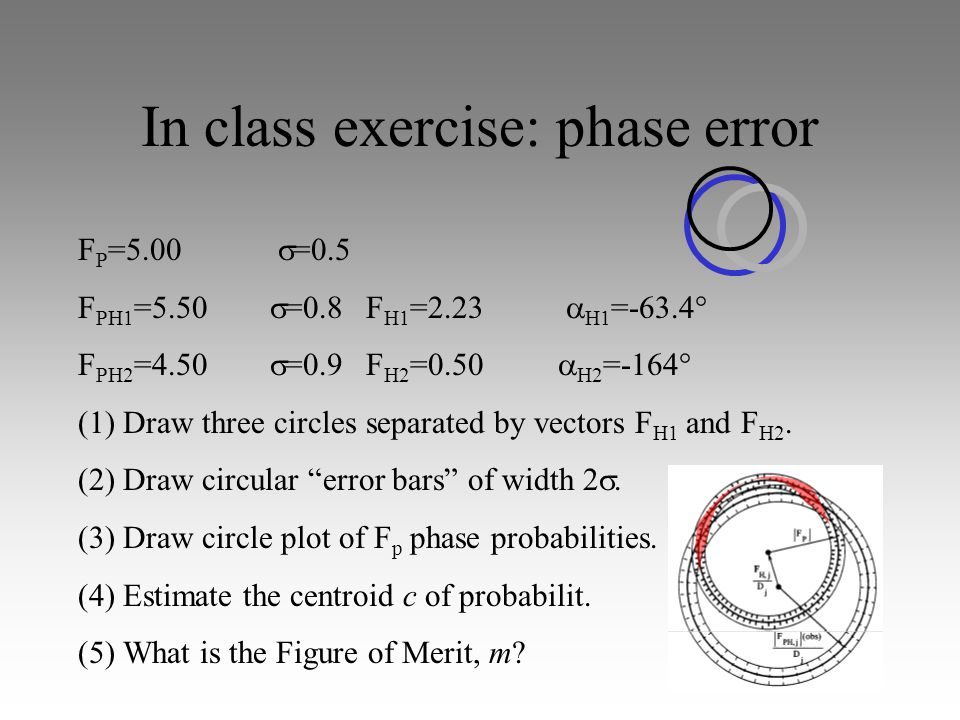 In class exercise: phase error F P =5.00  =0.5 F PH1 =5.50  =0.8F H1 =2.23  H1 =-63.4° F PH2 =4.50  =0.9F H2 =0.50  H2 =-164° (1) Draw three circles separated by vectors F H1 and F H2.