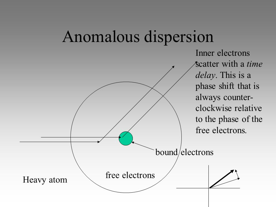 Anomalous dispersion Heavy atom free electrons bound electrons Inner electrons scatter with a time delay.