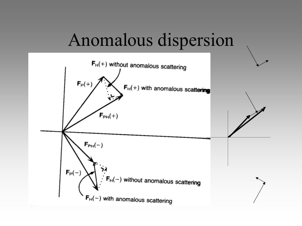 Anomalous dispersion