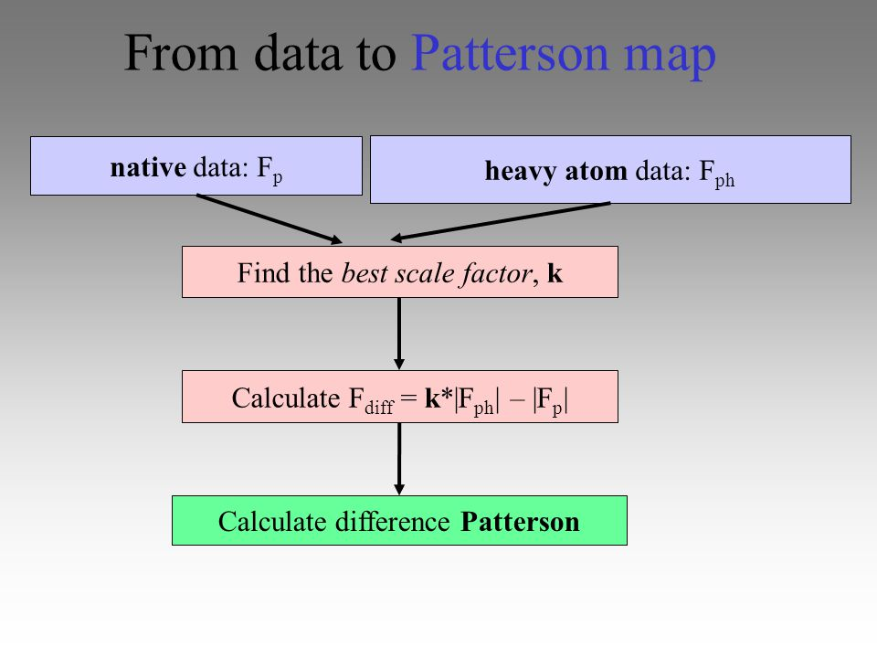 radius of convergence total residual parameter space...=How far away from the truth can it be, and still find the truth.