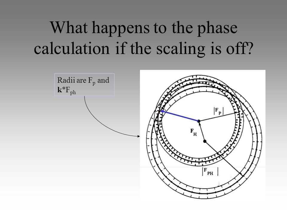 What happens to the phase calculation if the scaling is off Radii are F p and k*F ph