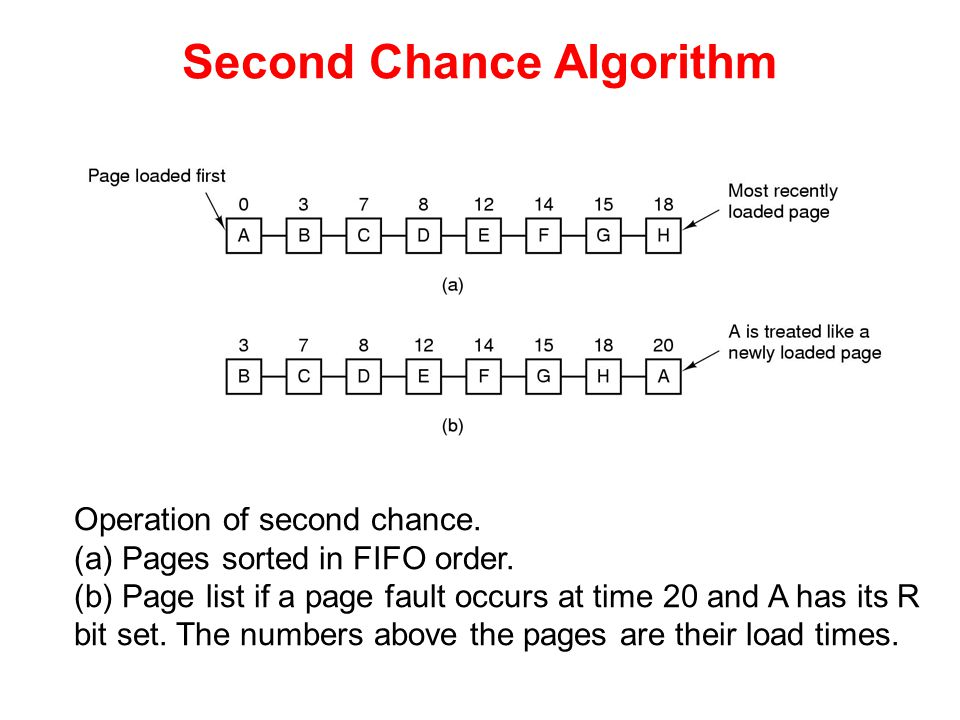Operation of second chance. (a) Pages sorted in FIFO order. (b) Page list if a page fault occurs at time 20 and A has its R bit set. The numbers above