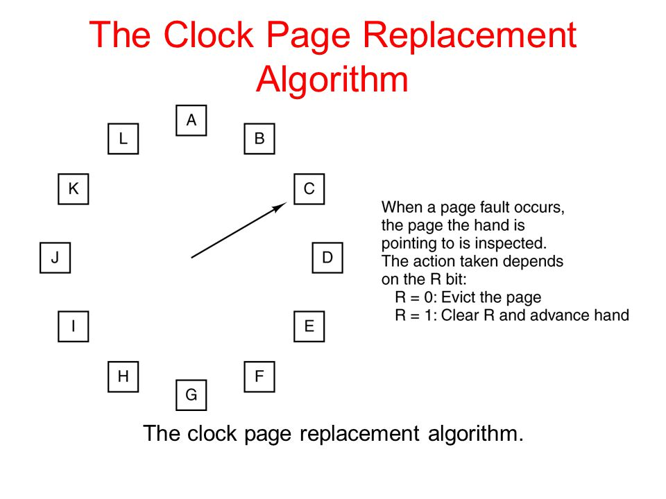 The clock page replacement algorithm. The Clock Page Replacement Algorithm