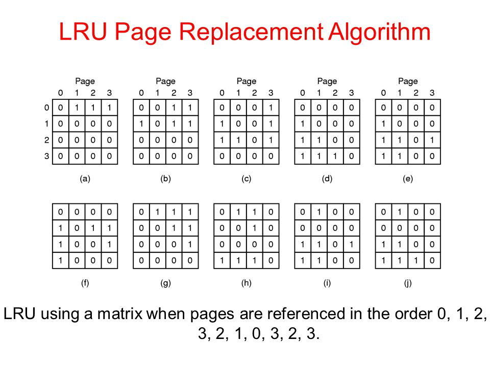 LRU using a matrix when pages are referenced in the order 0, 1, 2, 3, 2, 1, 0, 3, 2, 3. LRU Page Replacement Algorithm