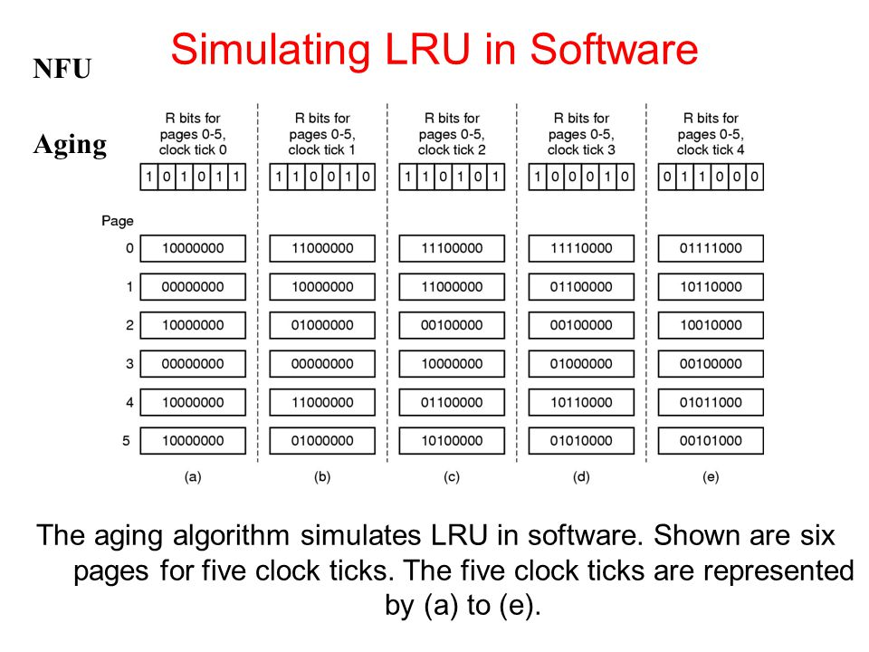 The aging algorithm simulates LRU in software. Shown are six pages for five clock ticks. The five clock ticks are represented by (a) to (e). Simulatin