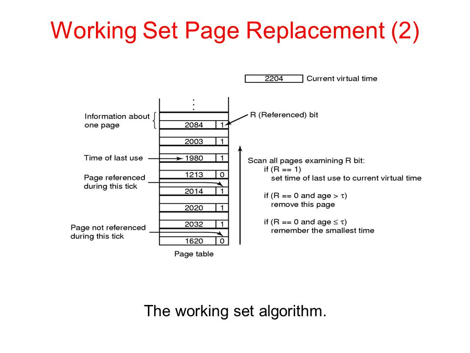 The working set algorithm. Working Set Page Replacement (2)