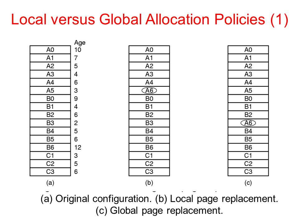 Figure 3-23. Local versus global page replacement. (a) Original configuration. (b) Local page replacement. (c) Global page replacement. Local versus G