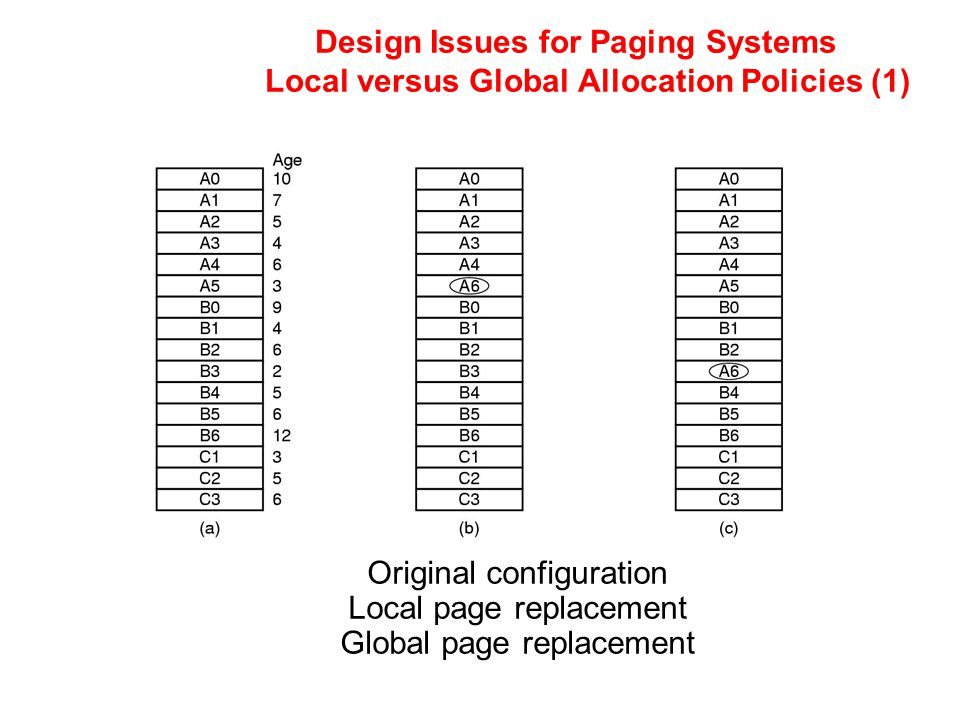 Design Issues for Paging Systems Local versus Global Allocation Policies (1) Original configuration Local page replacement Global page replacement