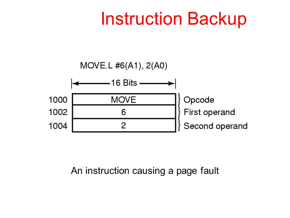 Instruction Backup An instruction causing a page fault