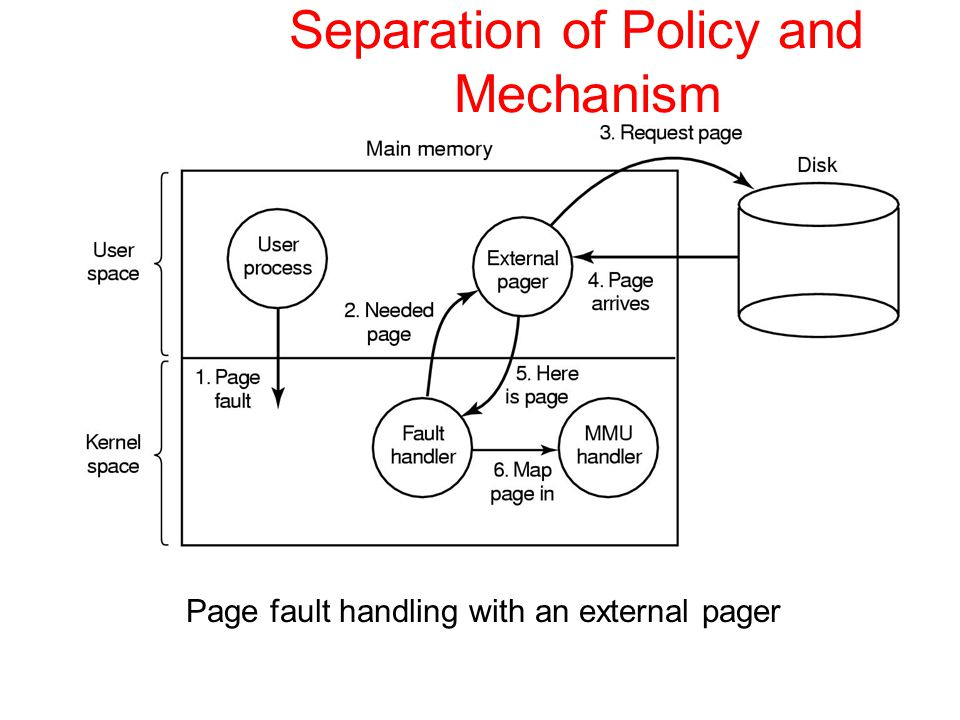 Separation of Policy and Mechanism Page fault handling with an external pager