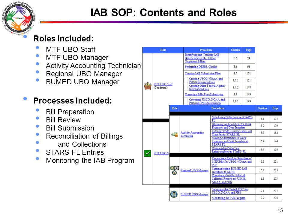 IAB SOP: Contents and Roles Roles Included: MTF UBO Staff MTF UBO Manager Activity Accounting Technician Regional UBO Manager BUMED UBO Manager Processes Included: Bill Preparation Bill Review Bill Submission Reconciliation of Billings and Collections STARS-FL Entries Monitoring the IAB Program 15