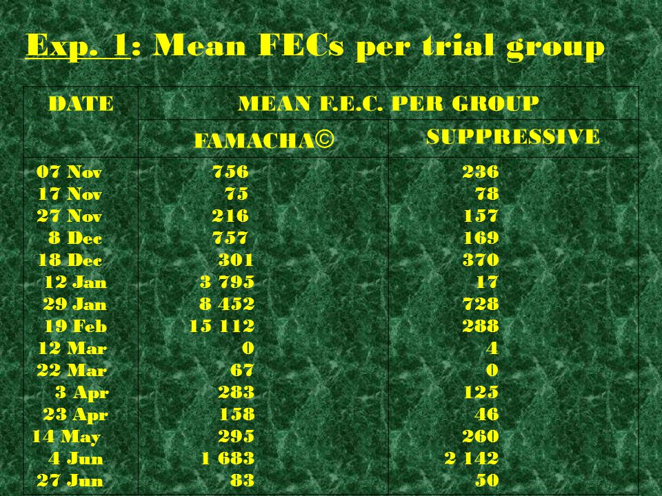 Exp. 1 FAMACHA© score