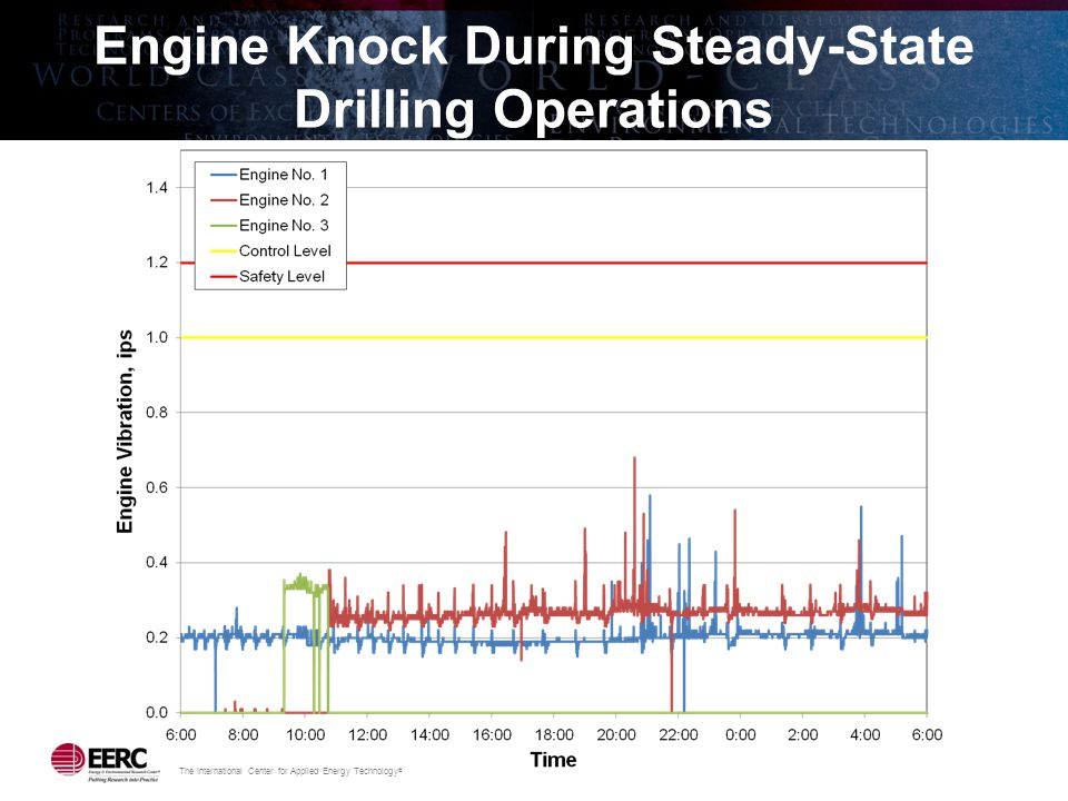 The International Center for Applied Energy Technology ® Engine Knock During Steady-State Drilling Operations
