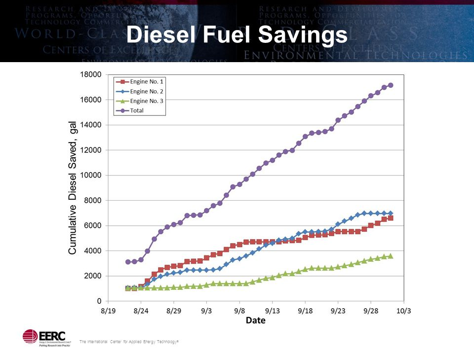 The International Center for Applied Energy Technology ® Diesel Fuel Savings