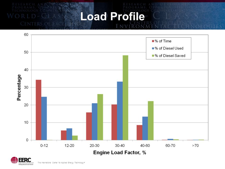 The International Center for Applied Energy Technology ® Load Profile