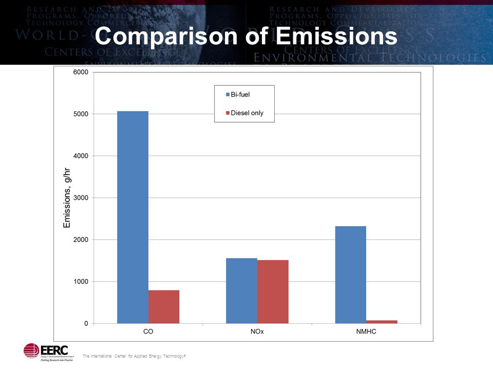 The International Center for Applied Energy Technology ® Comparison of Emissions