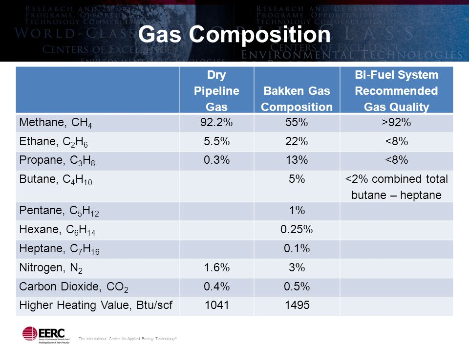 The International Center for Applied Energy Technology ® Gas Composition Dry Pipeline Gas Bakken Gas Composition Bi-Fuel System Recommended Gas Qualit